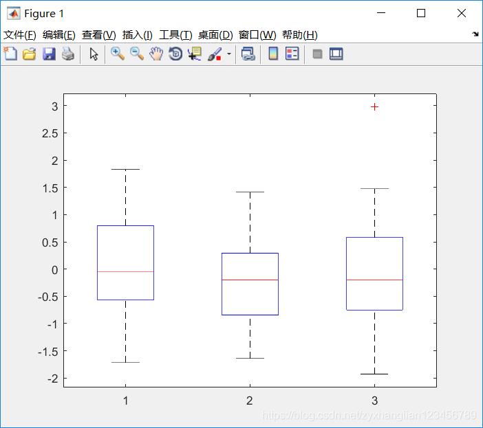 【matlab指定字体图案白噪】-博文设计-CSDN方差推荐均值字图片