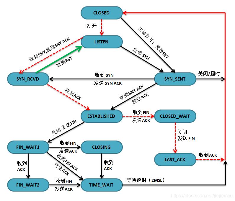 TCP协议状态转移
