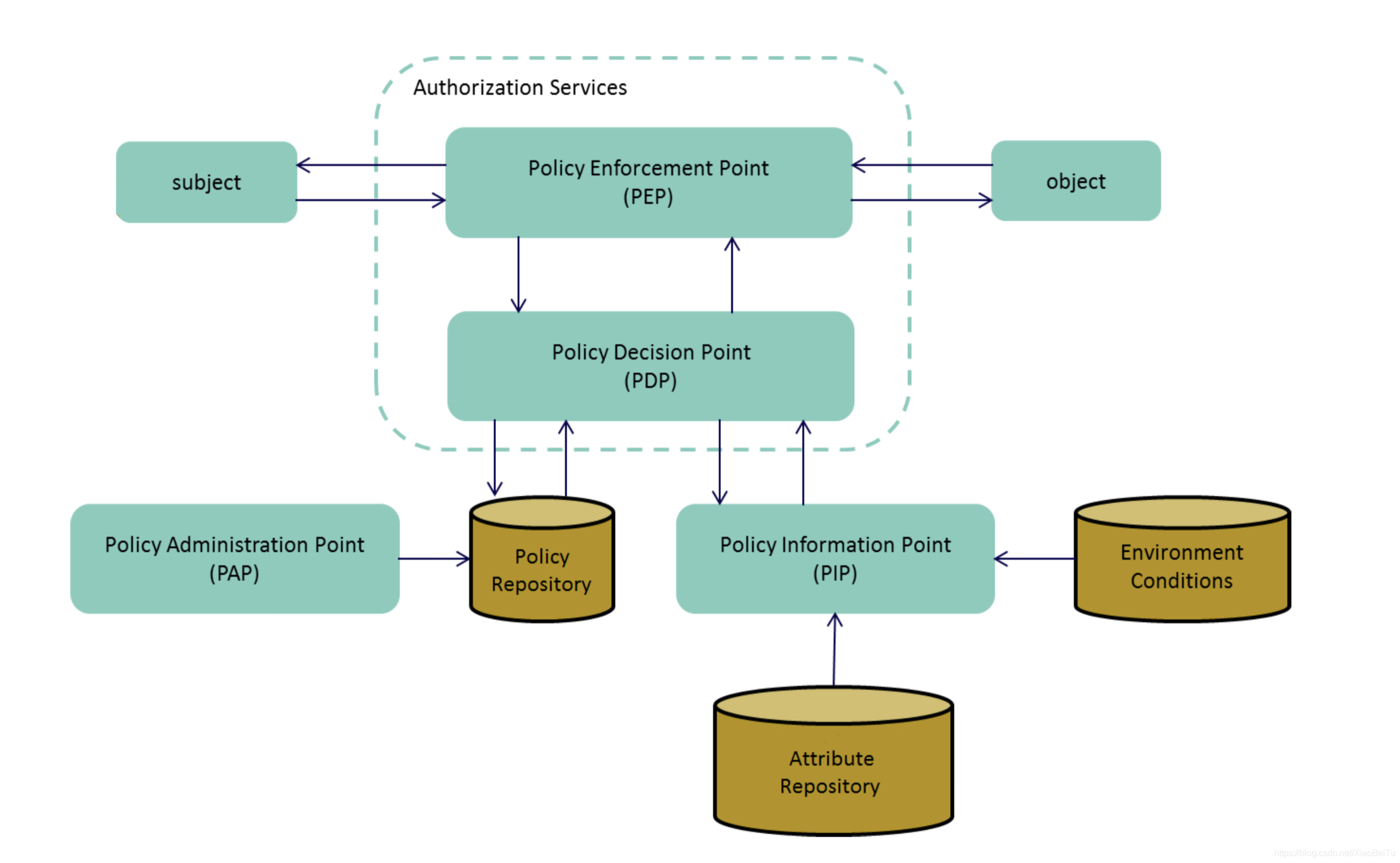 From NIST 800-162: An Example of ACM Functional Points