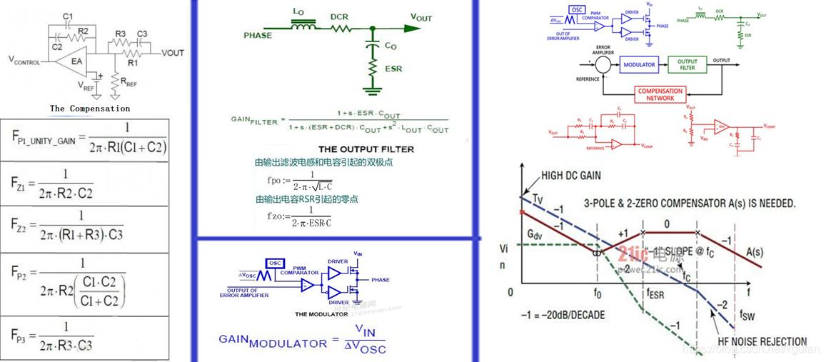 电压 III 型反馈补偿环路分解