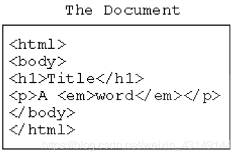 HTML 文档