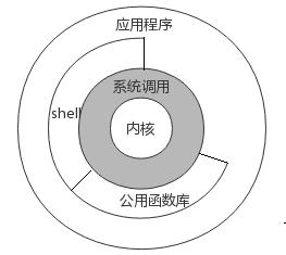 Linux 的体系结构