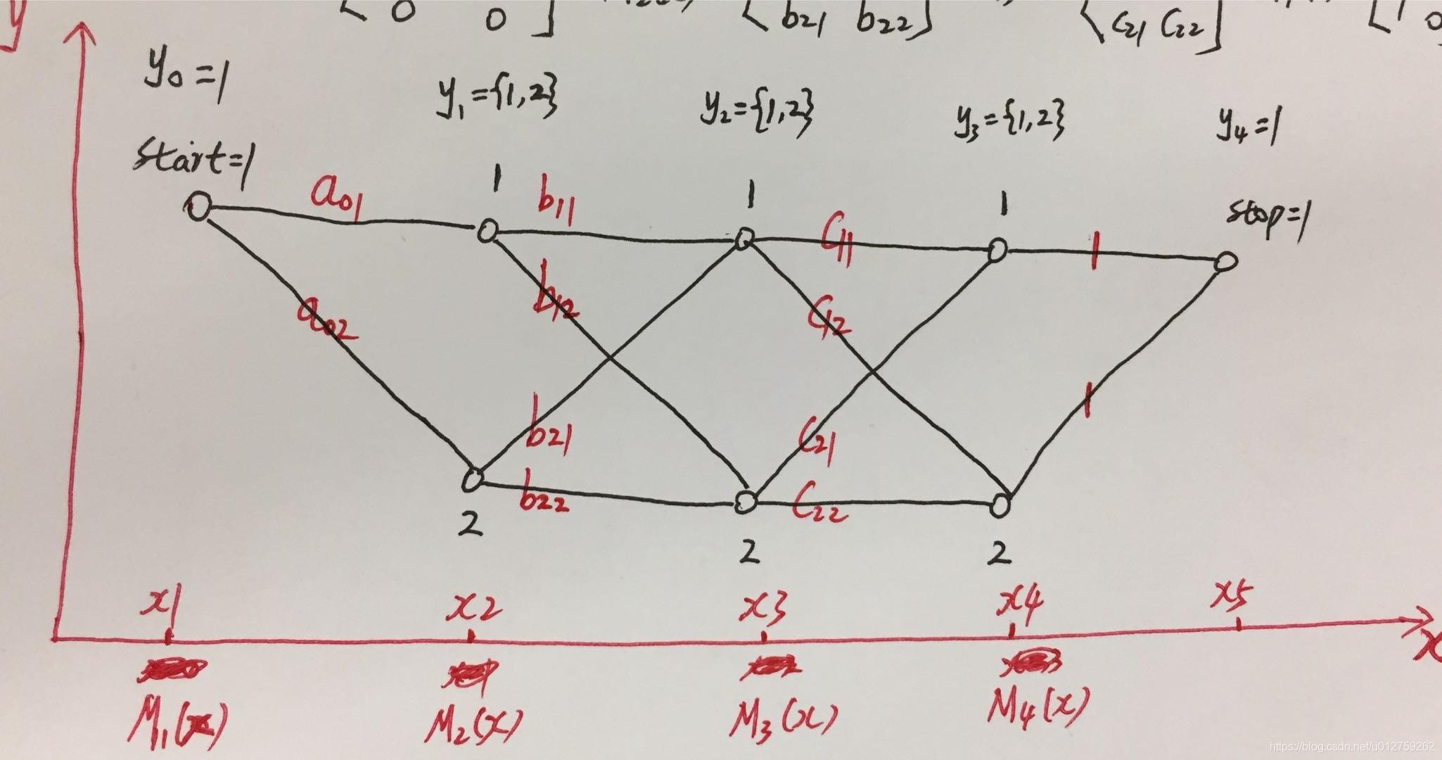 【机器学习】【条件随机场CRF-1】CRF的矩阵形式表示的示例讲解 + Python实现