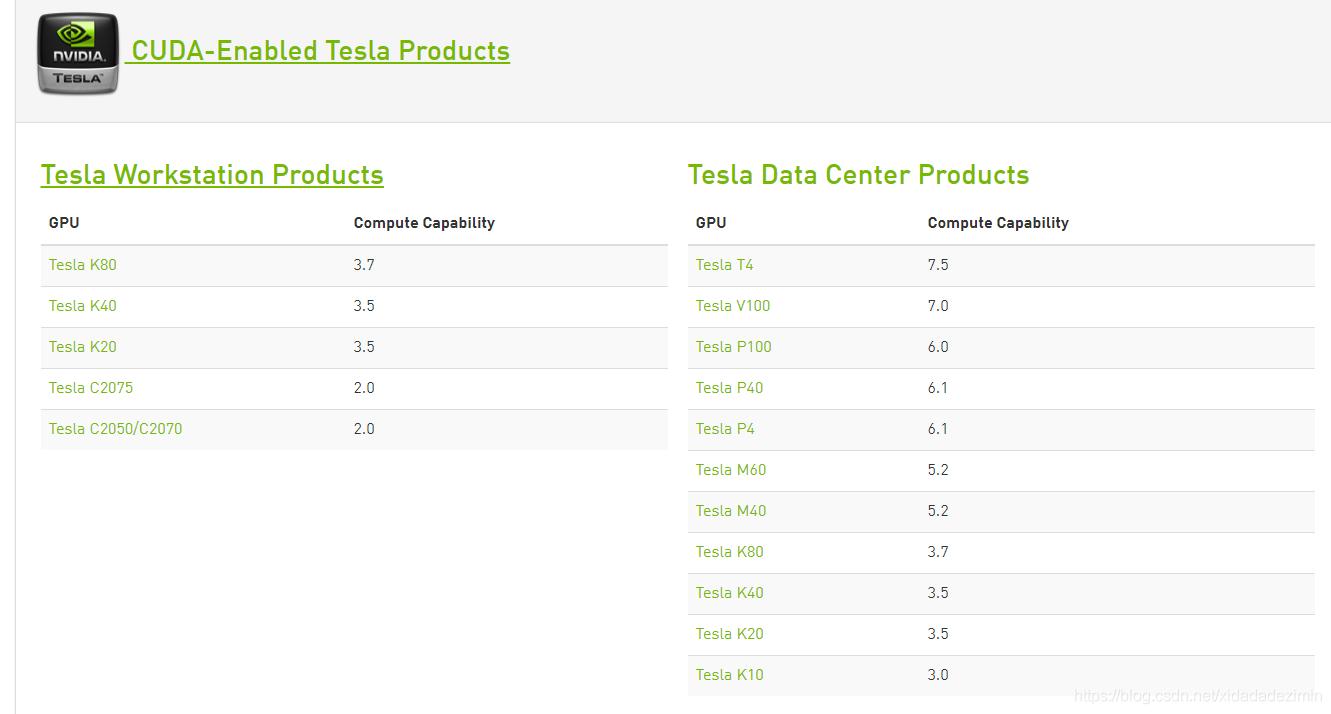 Tesla显卡计算能力