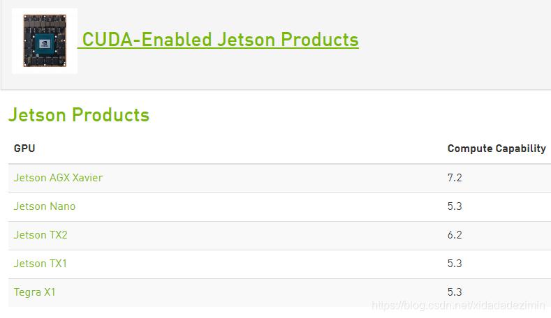 Jetson显卡计算能力