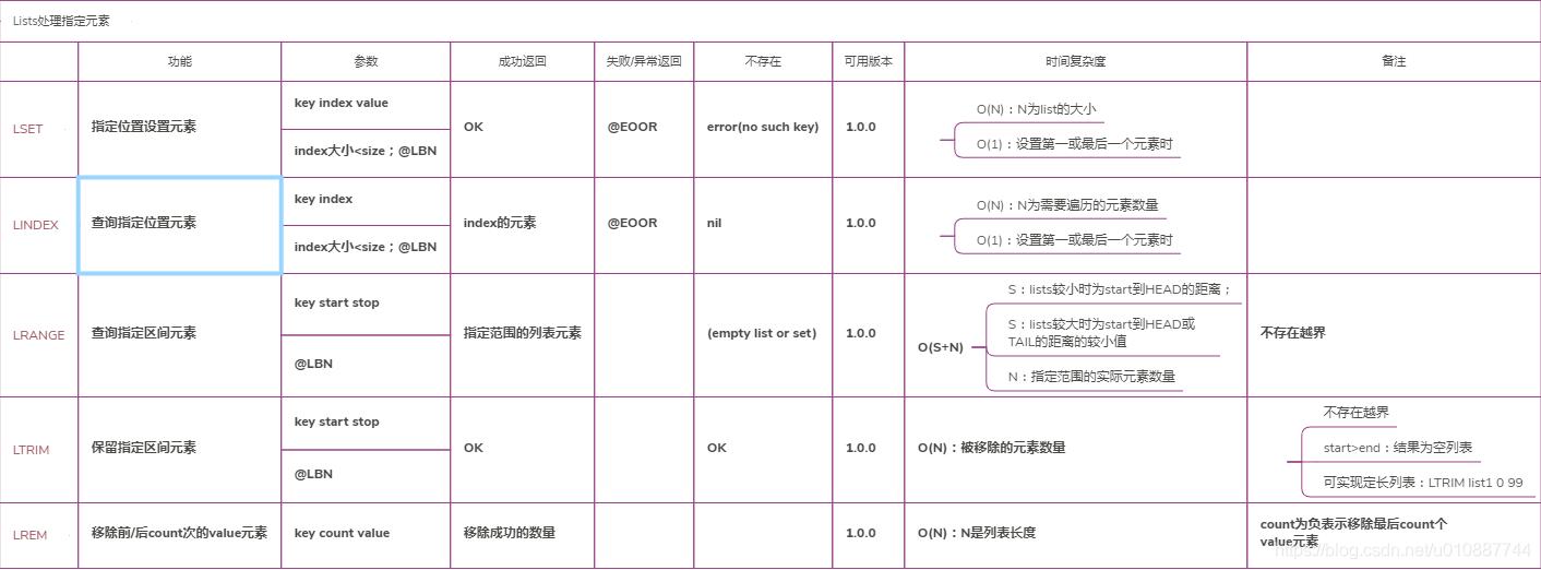 Redis-List处理指定位置元素