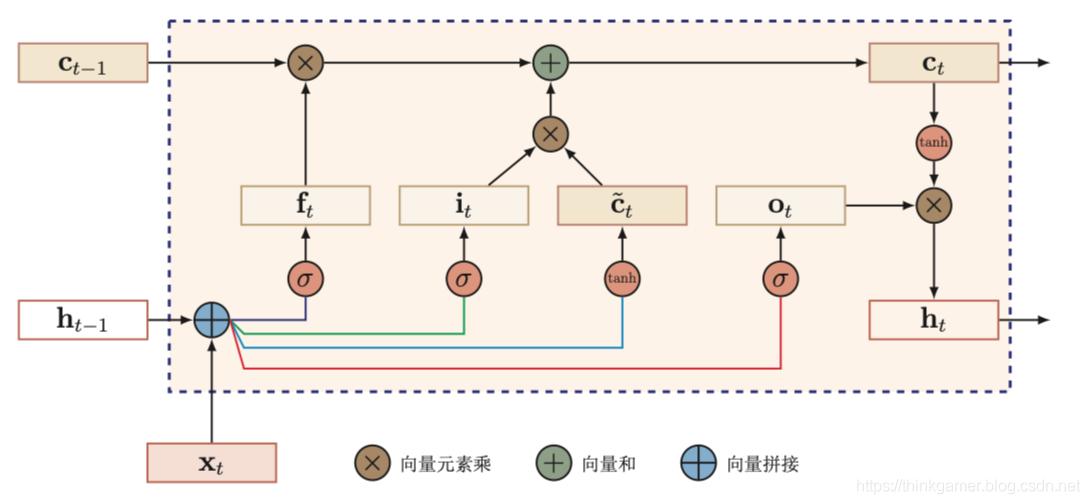 LSTM循环单元结构