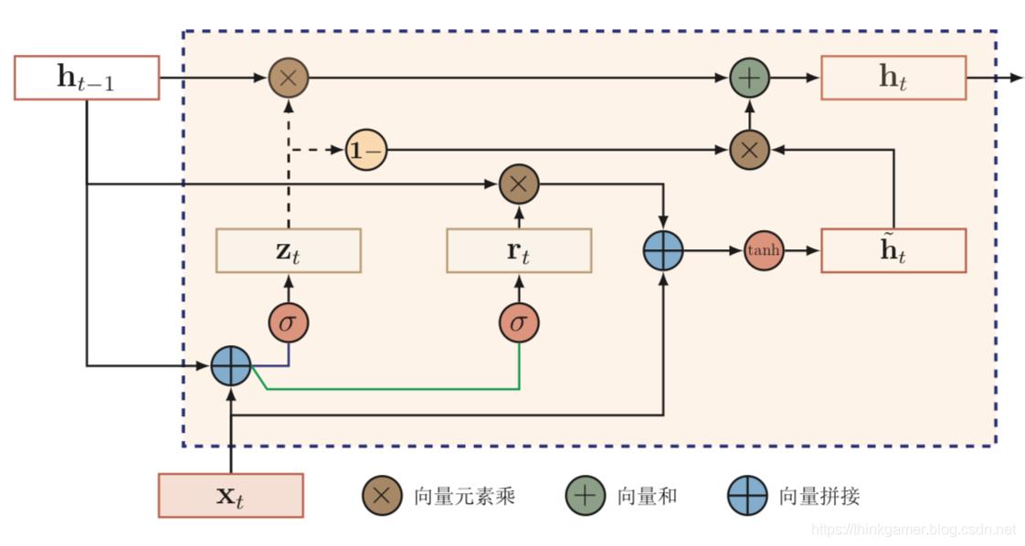 GRU网络循环单元结构
