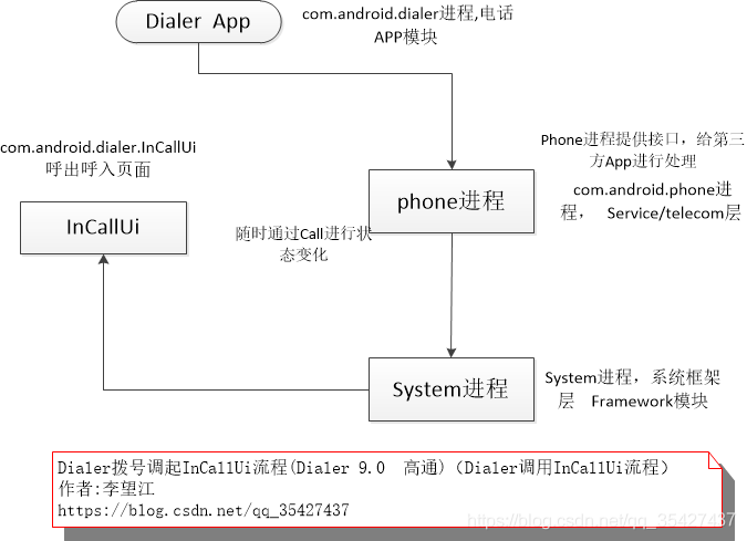 Phone拨号调起incallui流程 Phone 9 0 Phone调用incallui流程 Ⱦ¾å¸®ä¸» Csdn博客