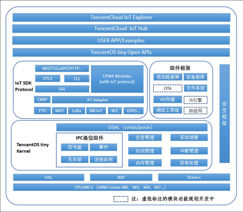 TencentOS tiny的主体架构图