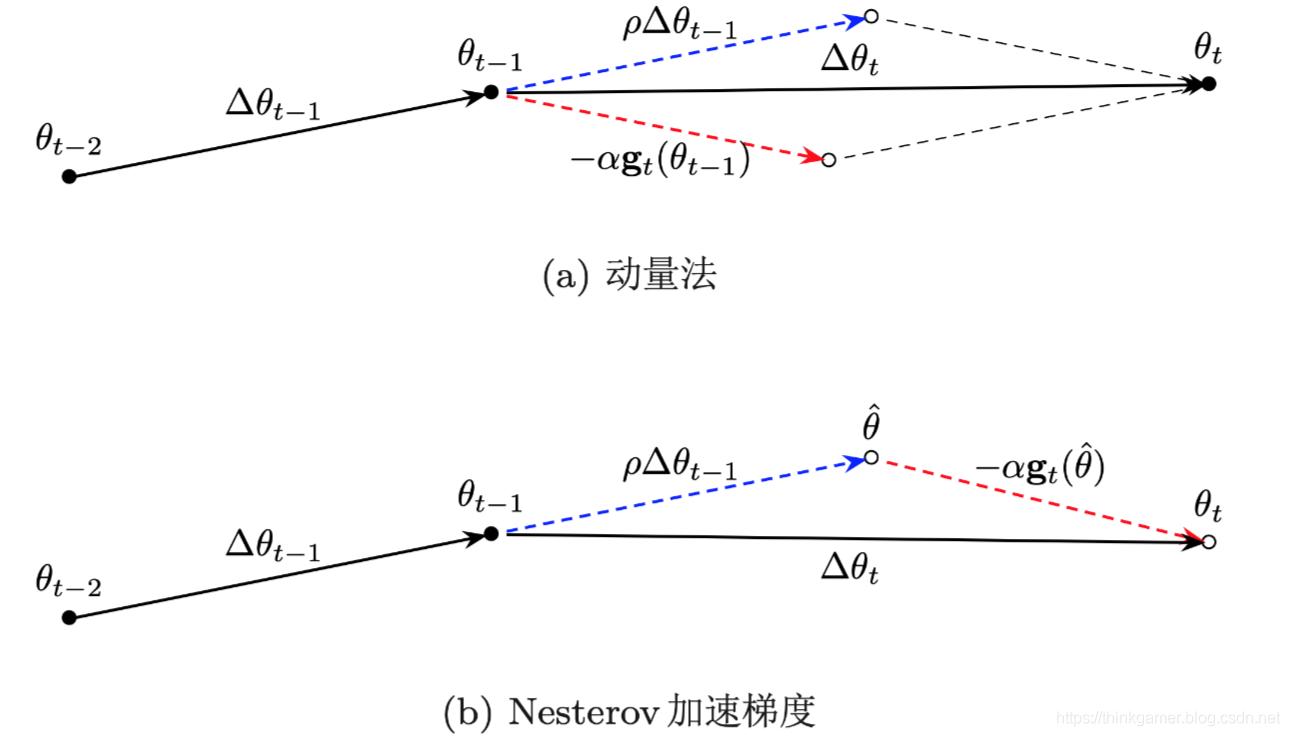 动量法和 Nesterov 加速梯度在参数更新时的比较