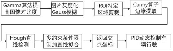 算法总体框图