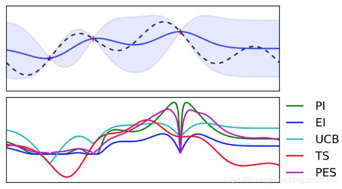 非线性目标函数曲线图