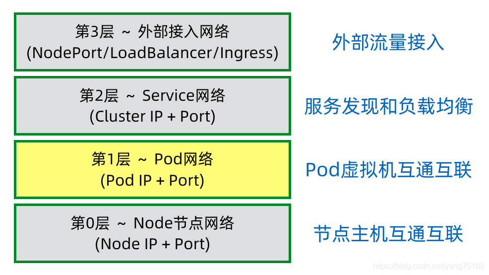 k8s network layer