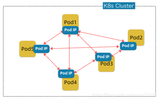 pod network abstraction
