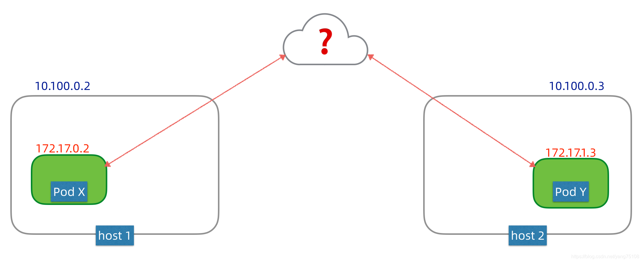 inter-nodes pod networking how to
