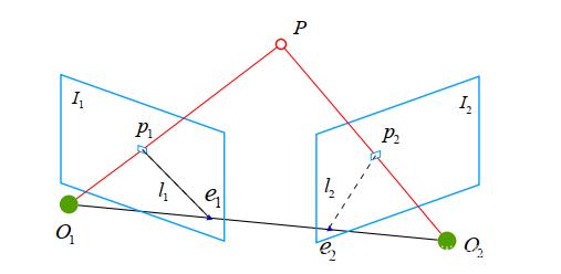 对极几何示意图