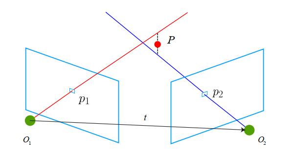 三角测量示意图