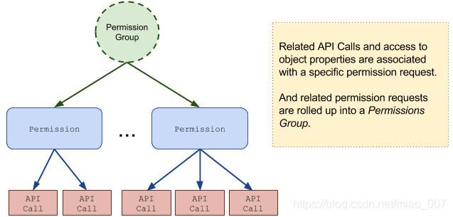 图1 权限组与api调用