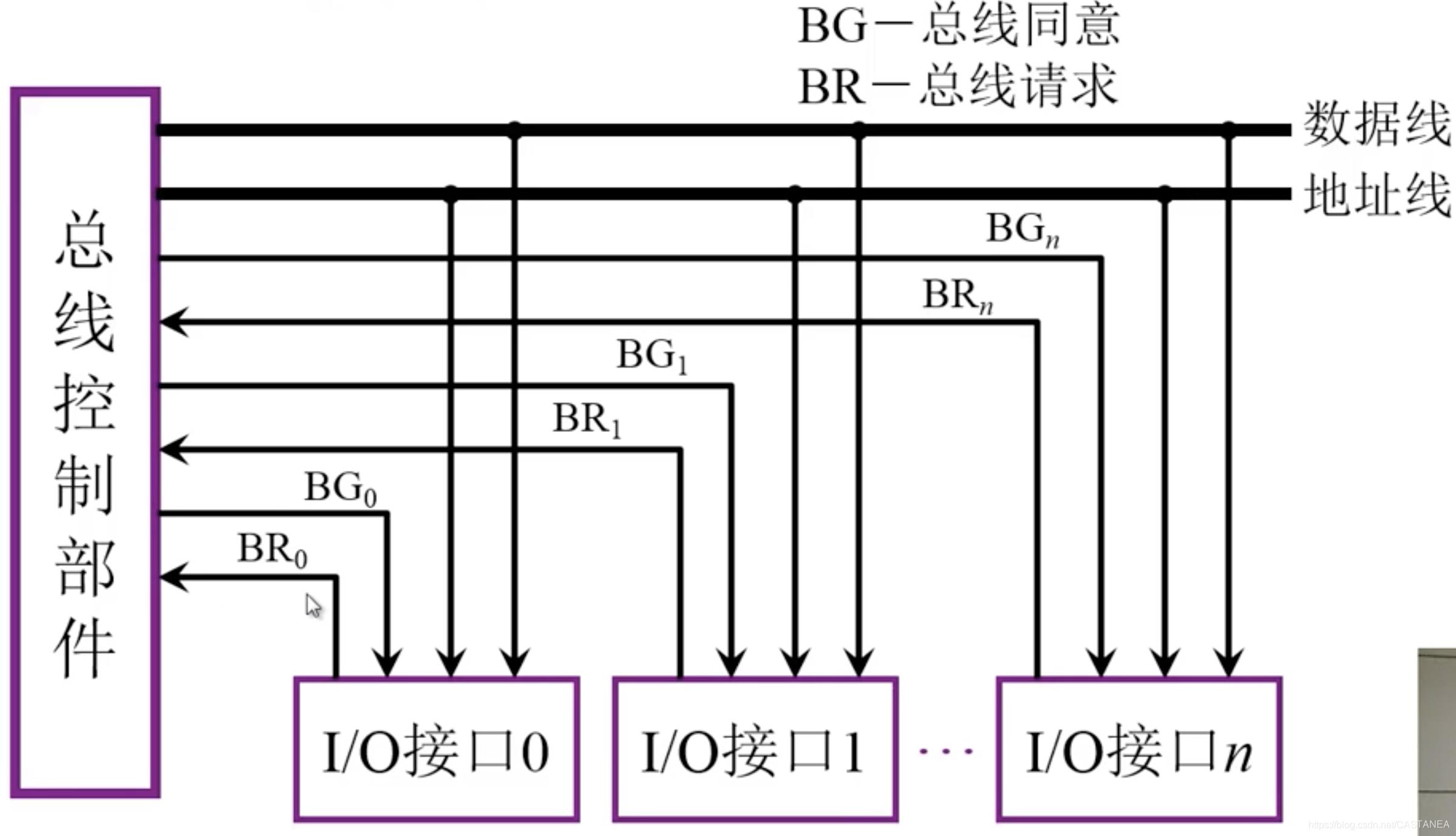 计算机组成原理什么是总线周期_计算机的组成原理