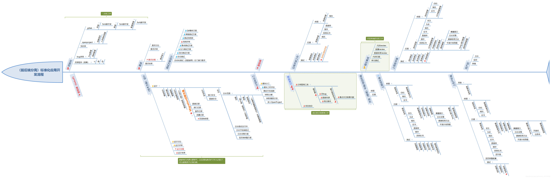 (前后端分离)标准化应用开发流程