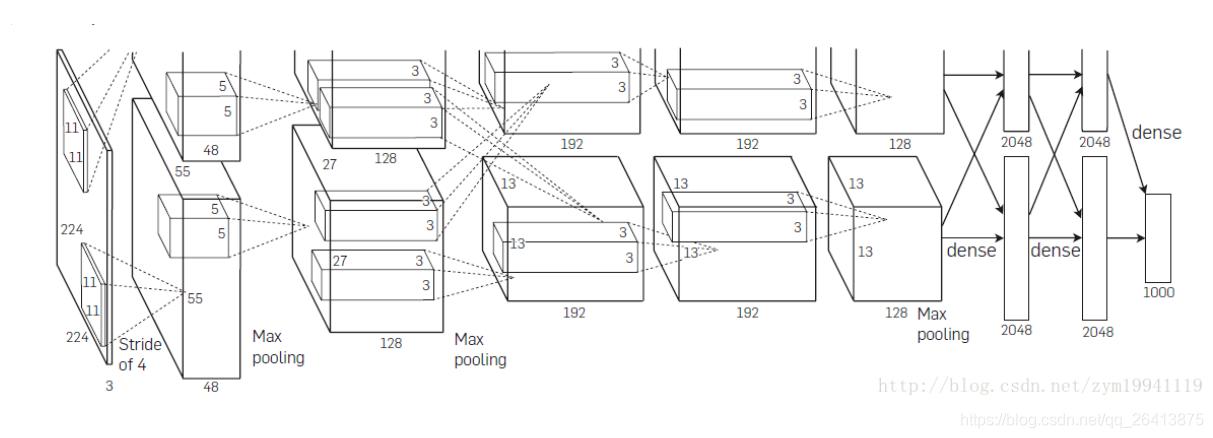 AlexNet的网络架构