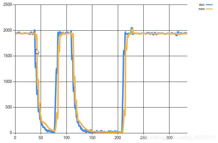 """[外链图片转存失败(img-PZAXWohS-1569312974471)(.\png\动态系数兼顾稳定性和灵敏度.png """"动态系数"""")]"""
