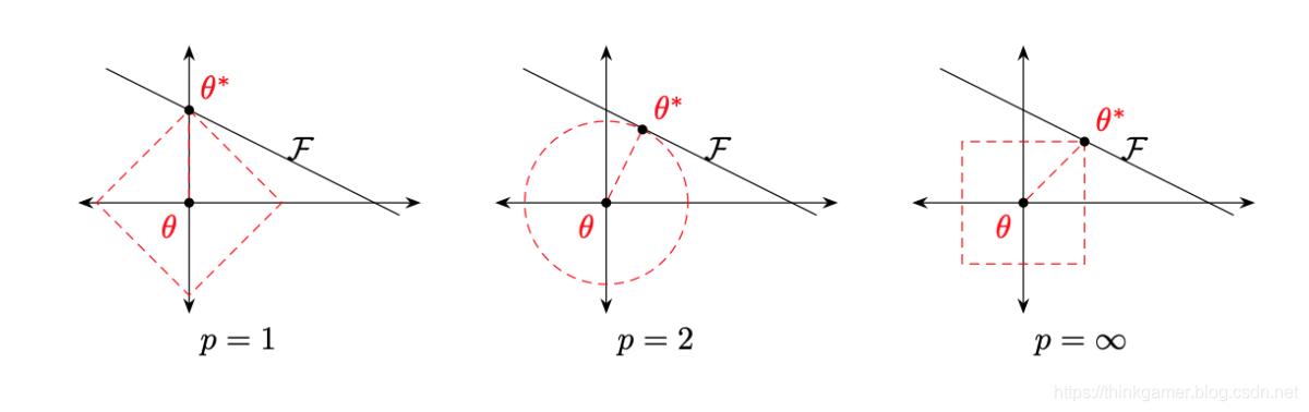 不同范数约束条件下的最优化问题示例