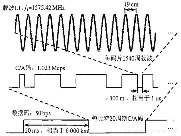 GPS信号结构