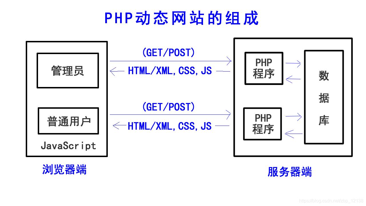 PHP动态网站的组成