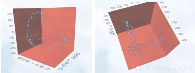 磁力计数据分布示意图