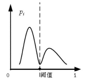 灰度双峰直方图