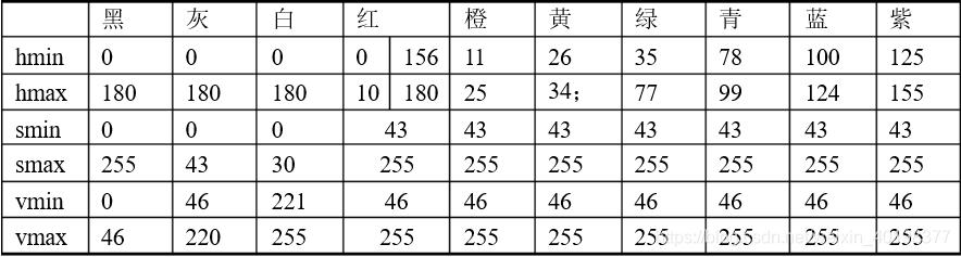 HSV基本颜色分量范围