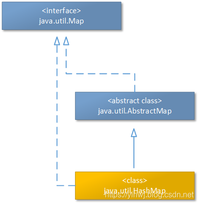 HashMap的继承体系概要