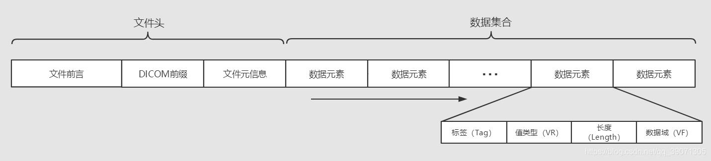 DICOM文件格式