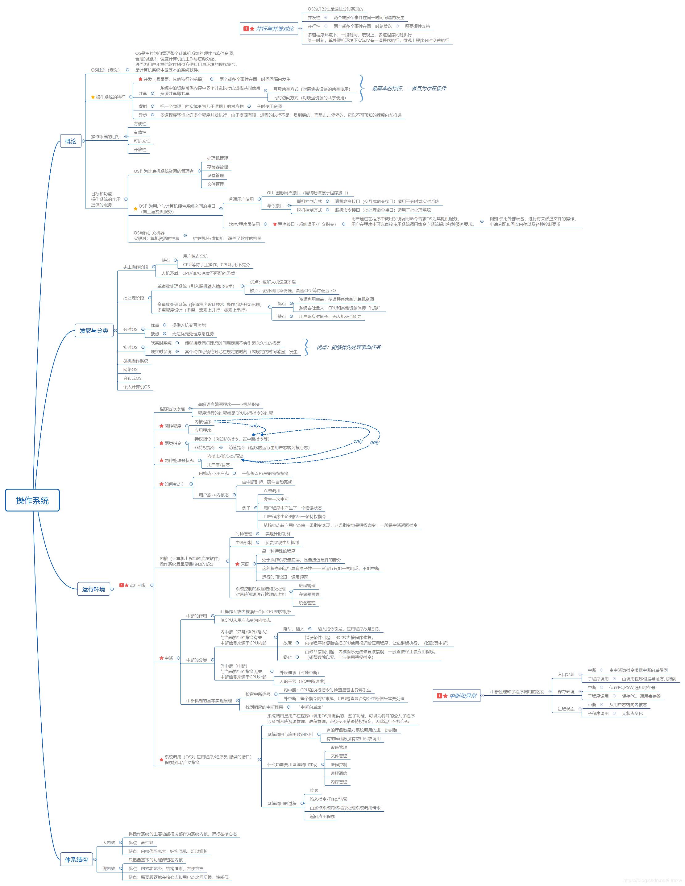 操作系统概论