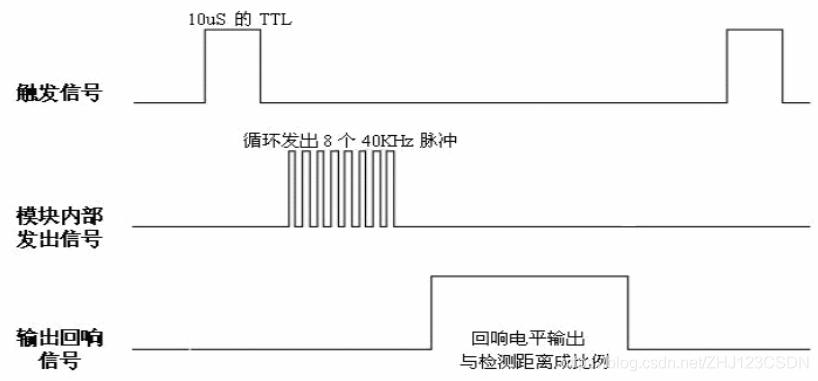 图1 HC-SR04时序图
