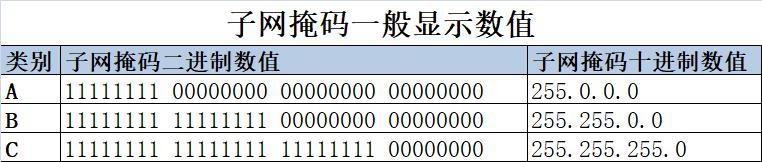 """******在其中,子网掩码二进制数值中""""1""""为网络表示,0为主机标识这里插入图片描述"""