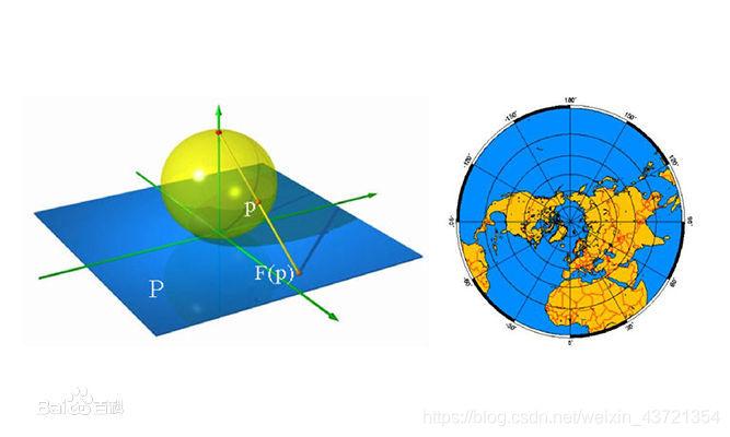 球面投影在这里插入图片描述