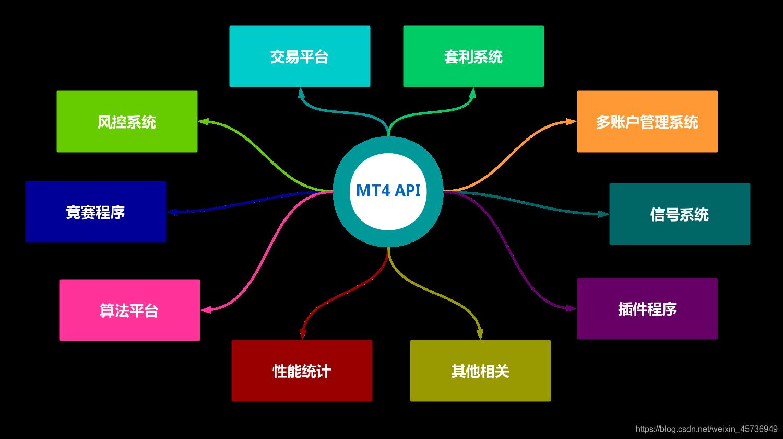 MT4API外汇交易接口业务示意