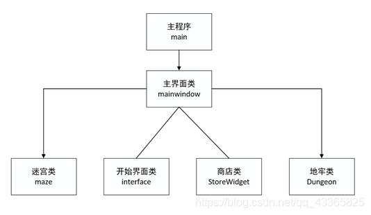 程序结构图