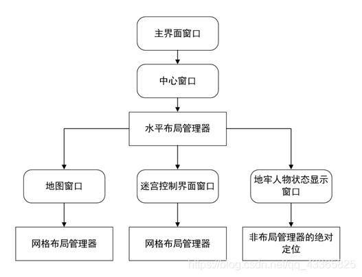 布局管理器结构