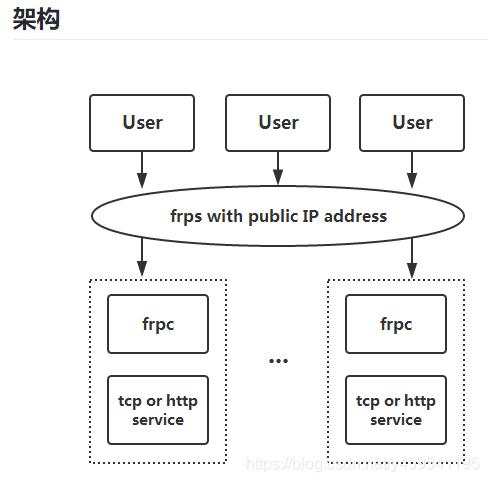 VNC+frp实现远程访问Ubuntu和树莓派(图1)