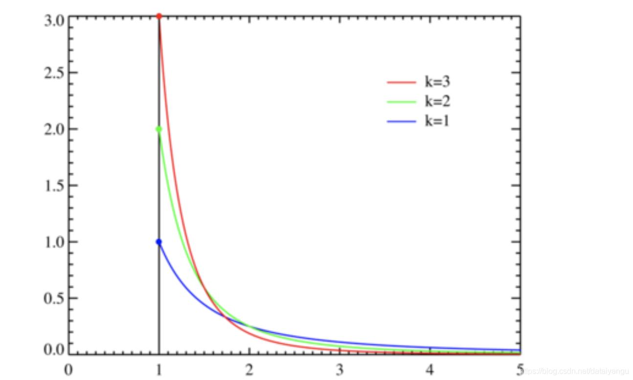 帕累托分布 (xmin=1)