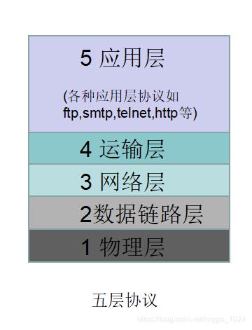 五层体系结构