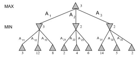 图3 极小极大搜索方法