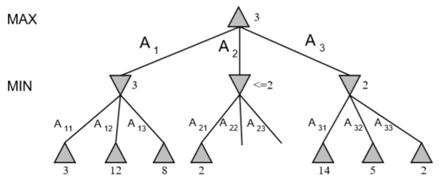 图4 α-β剪枝方法