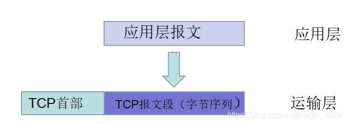 TCP报文序列