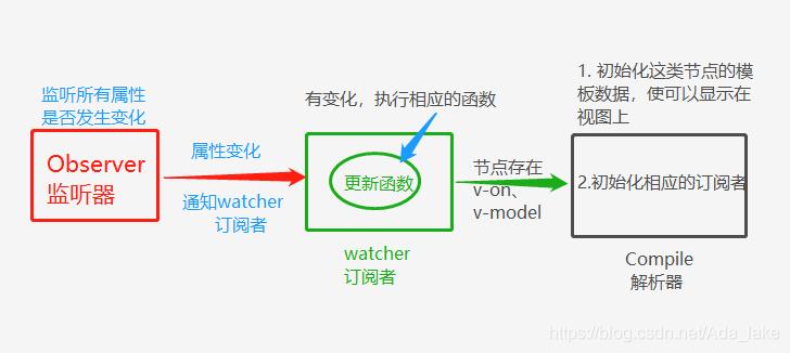 指令解析器Compile将相关指令初始化为一个订阅者watcher