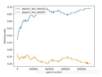 项目实战 使用Deep Q Network DQN 算法让机器学习玩游戏 三